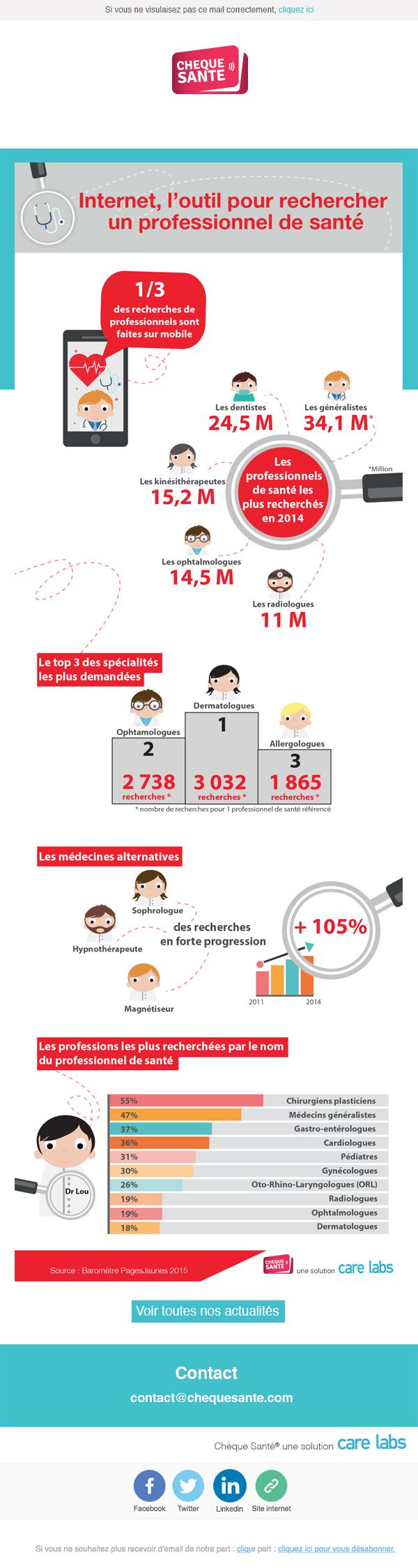 Infographie - internet, l'outil pour retrouver un professionnel de santé