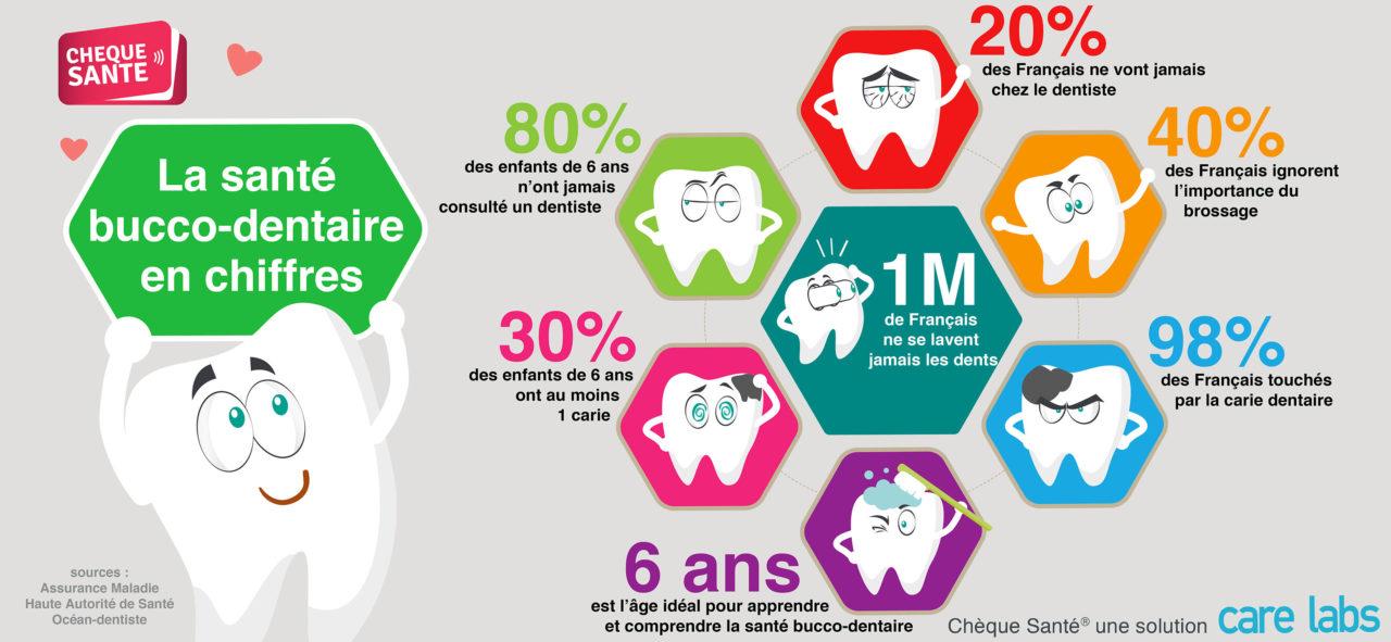 infographie - la santé bucco-dentaire en chiffres