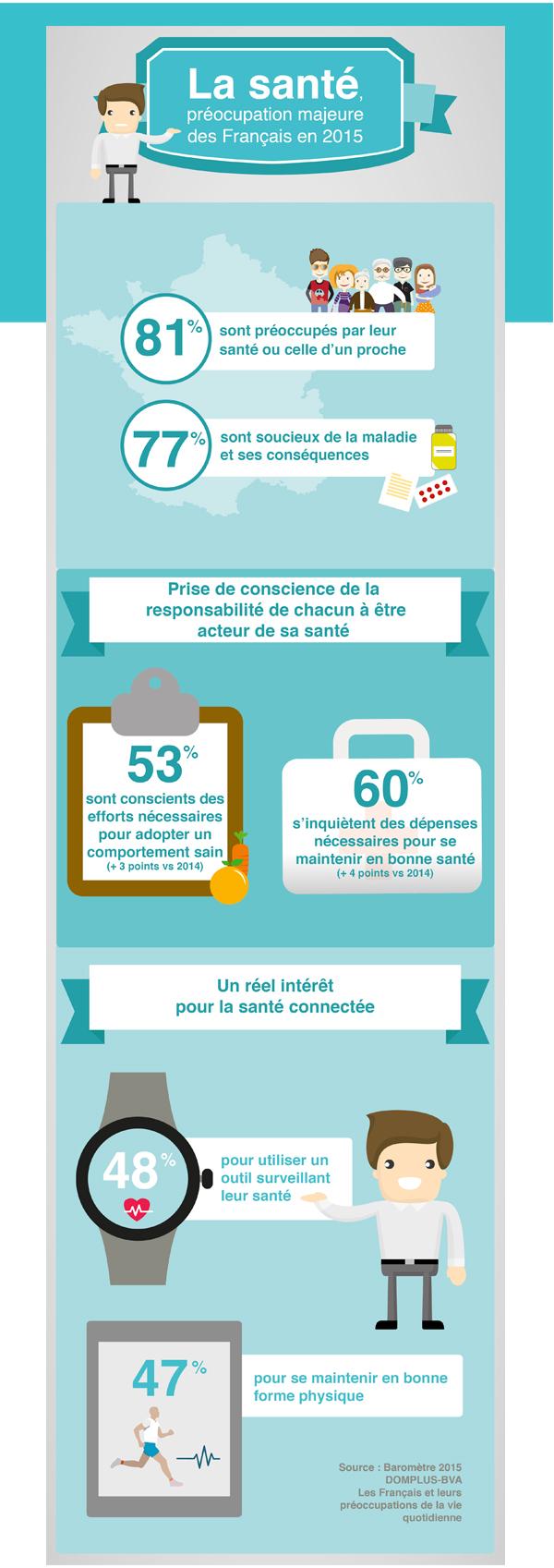 infographie - La santé préocupation première des Français en 2015