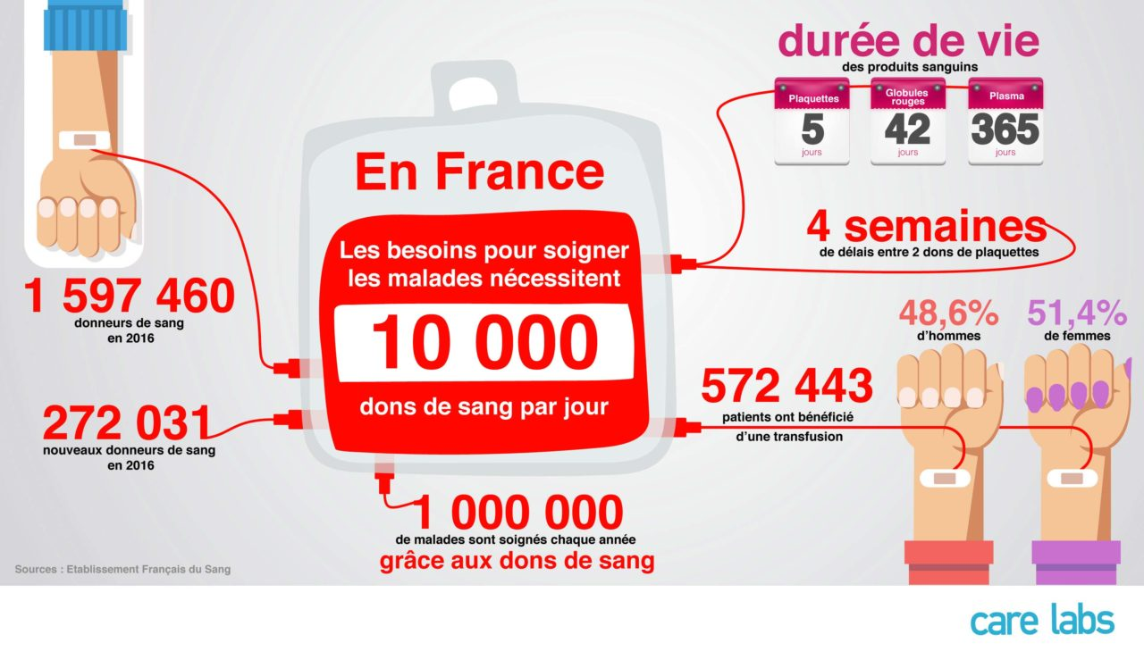 infographie - don du sang en france