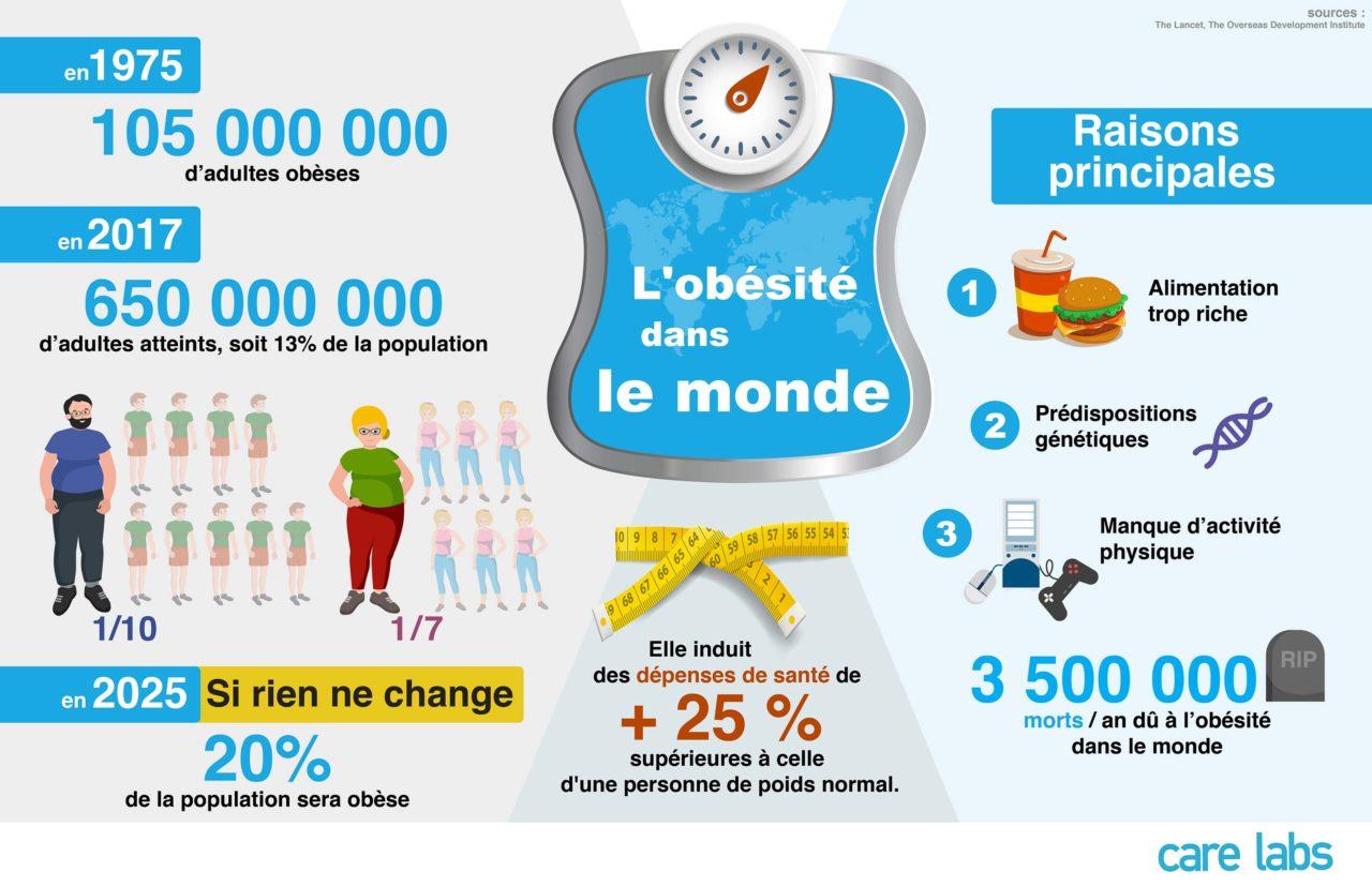 infographie - L'obésité dans le monde