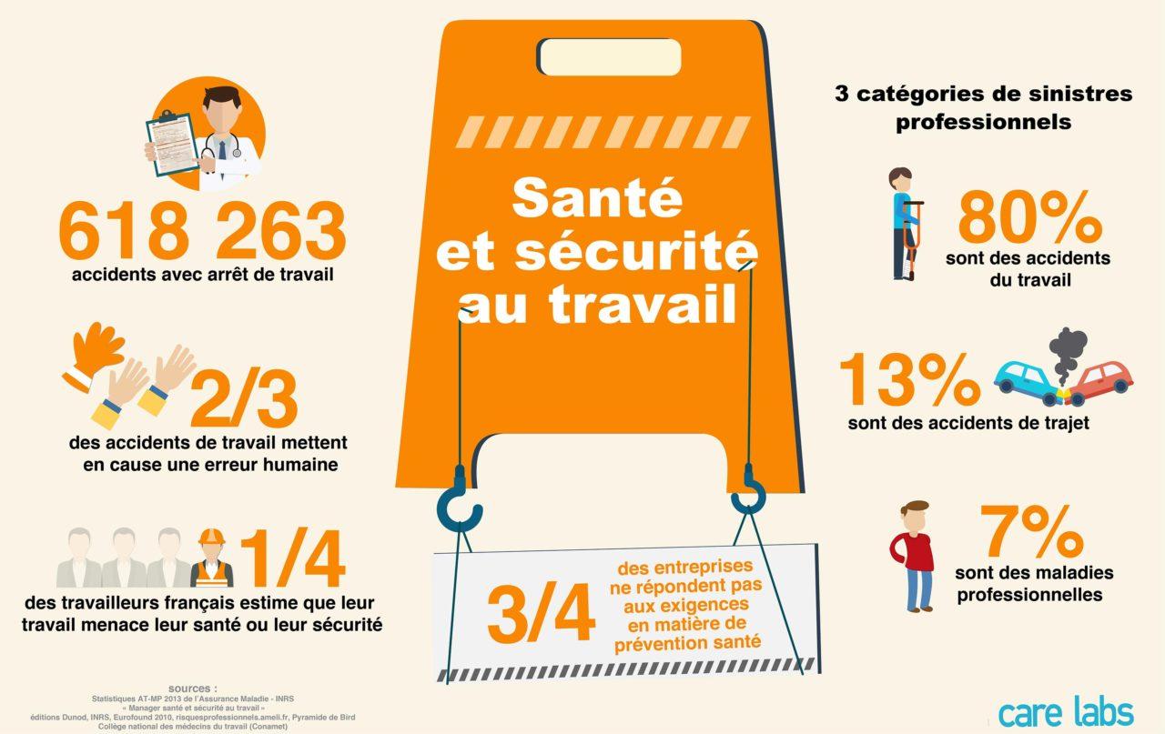 infographie - Santé et sécurité au travail