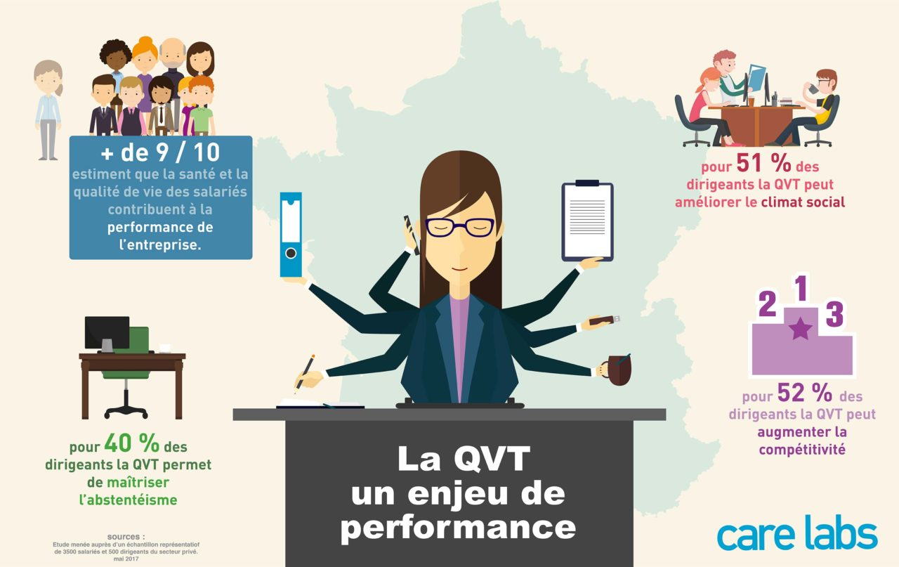 infographie - La QVT un enjeu de performance