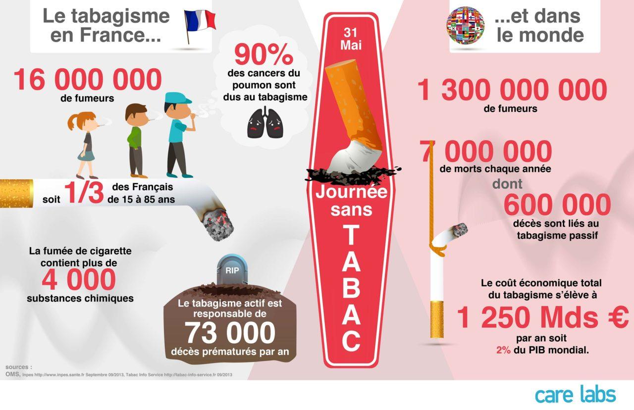 infographie - Le tabagisme en france