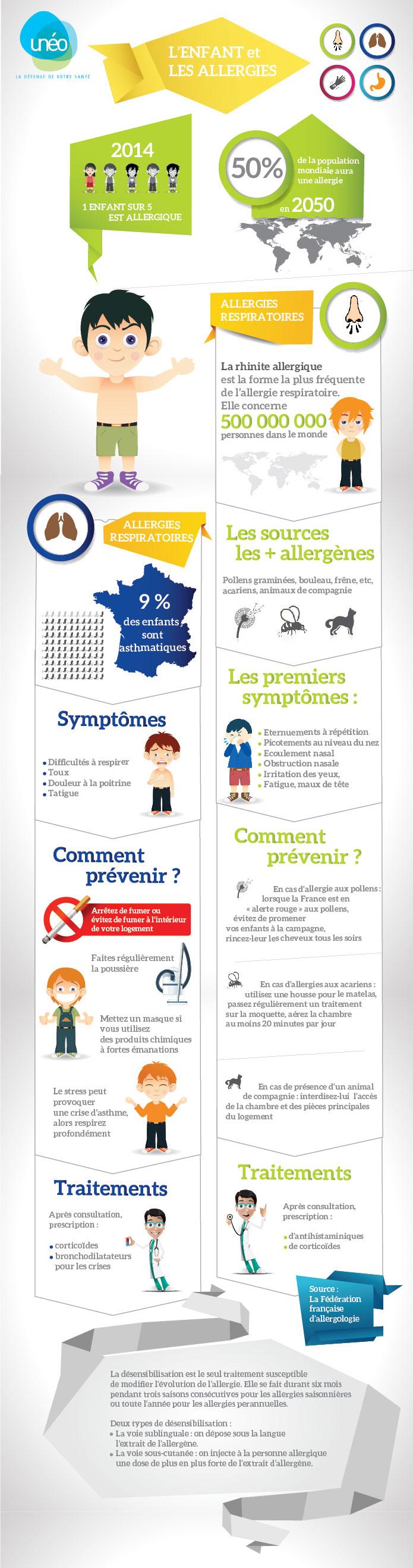 infographie uneo l'enfant et les allergies